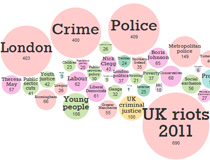 OU News Cloud - Riot 2011 Guardian Tags