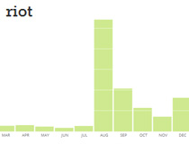 OU News Cloud - Riot 2011 article graph
